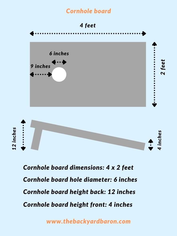 Diagram of a cornhole board