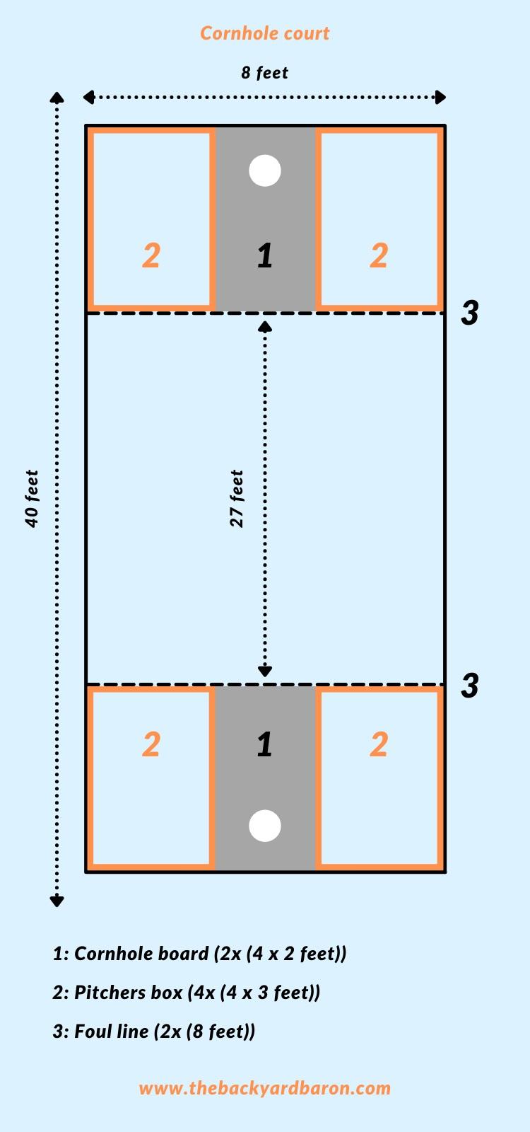 Diagram of a cornhole court