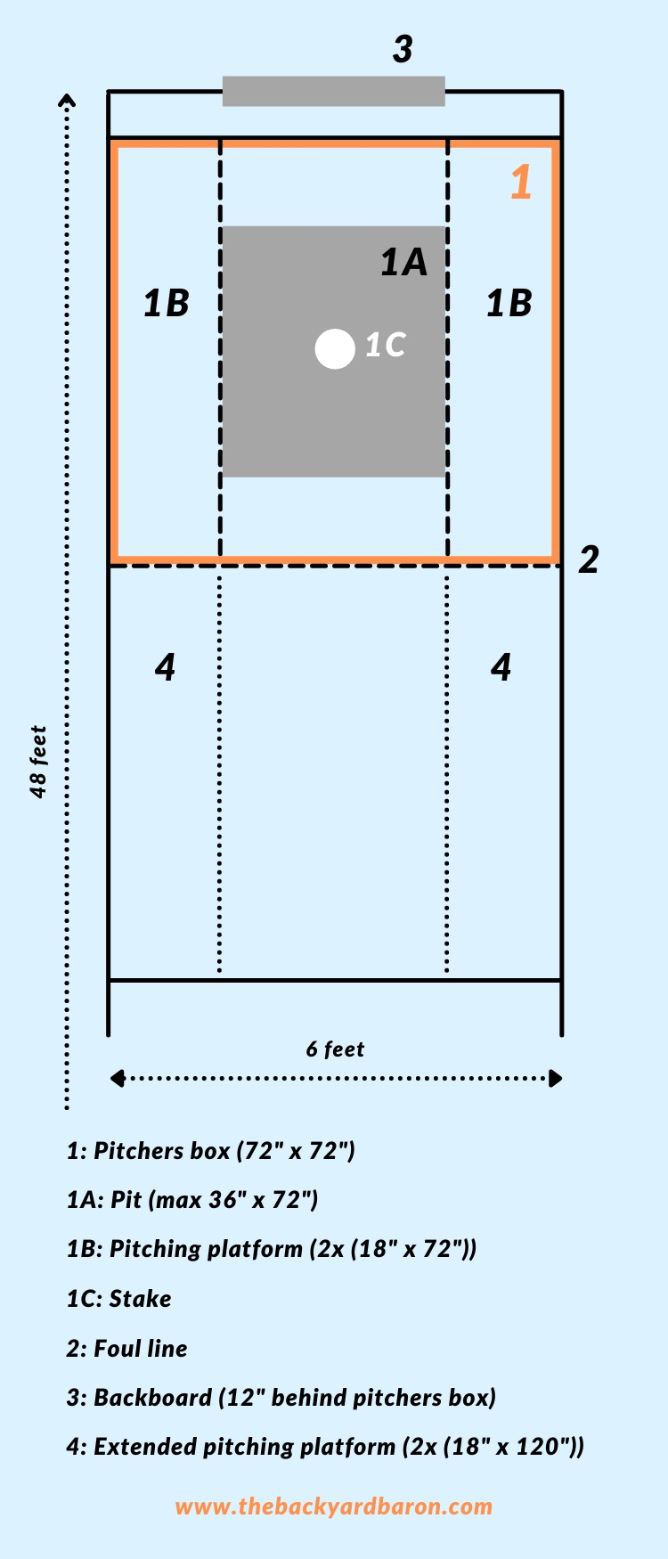 Diagram of a horseshoe court and pit
